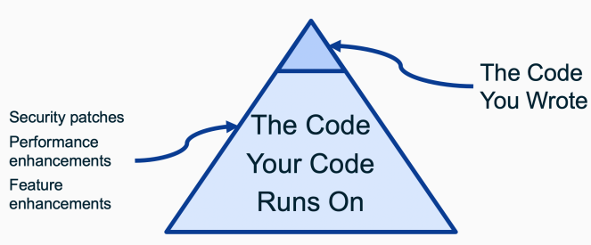 Graph depicting the we write resting at the peak of a pyramid of code (dependencies) it runs on